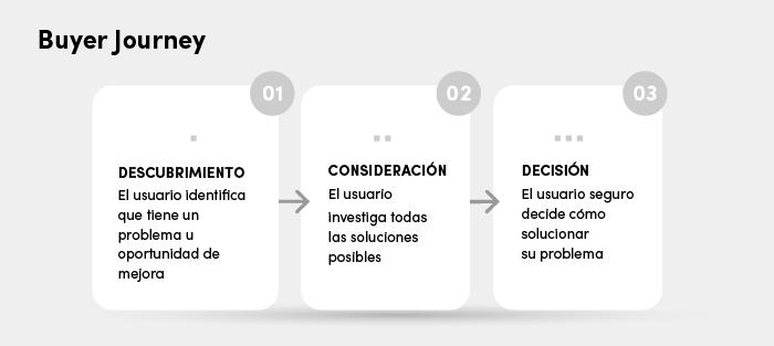 Para implementar un proyecto de Inbound Sales necesitaremos definir el Buyer Journey