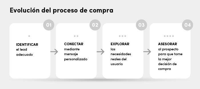 En la última fase del proceso de ventas, el rol del vendedor se centra en aconsejar al usuario